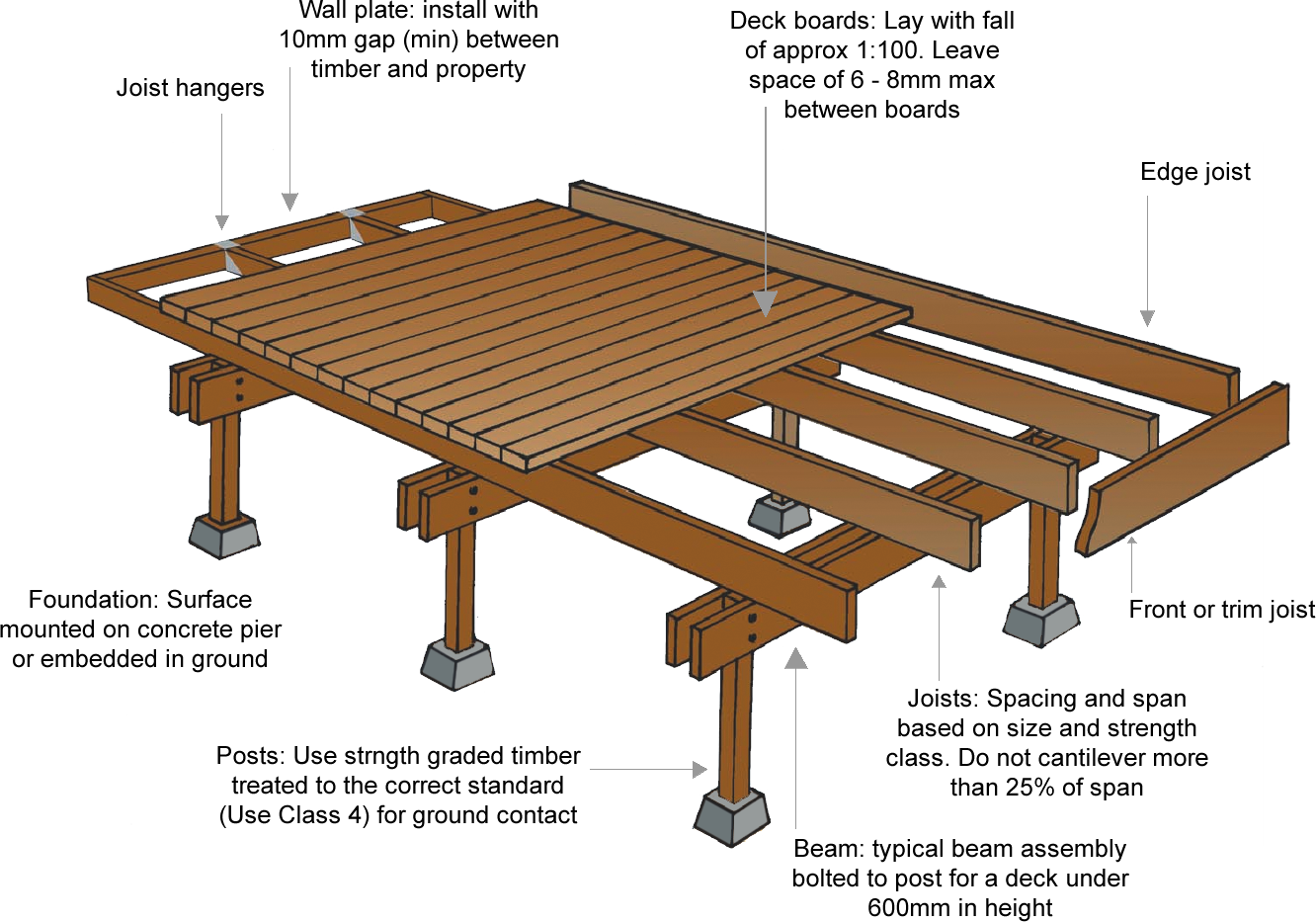 Deck boards are fixed to joists, which are supported by beams attached ...