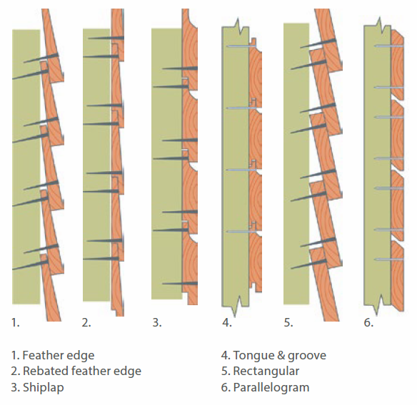 Ways of fixing timber cladding