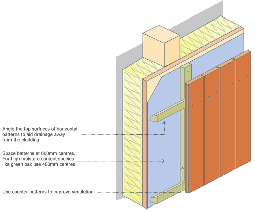 Timber cladding with cavities